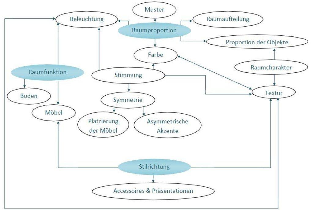 Teil 1 regeln der innenarchitektur elaspix 3d for Literatur innenarchitektur
