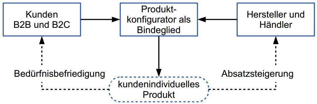 Produktkonfigurator_Krug.pdf